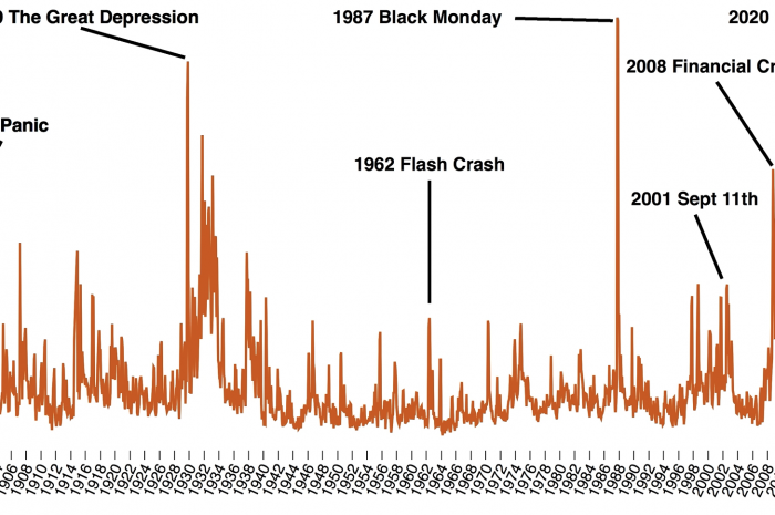 Covid crisis and the stock market